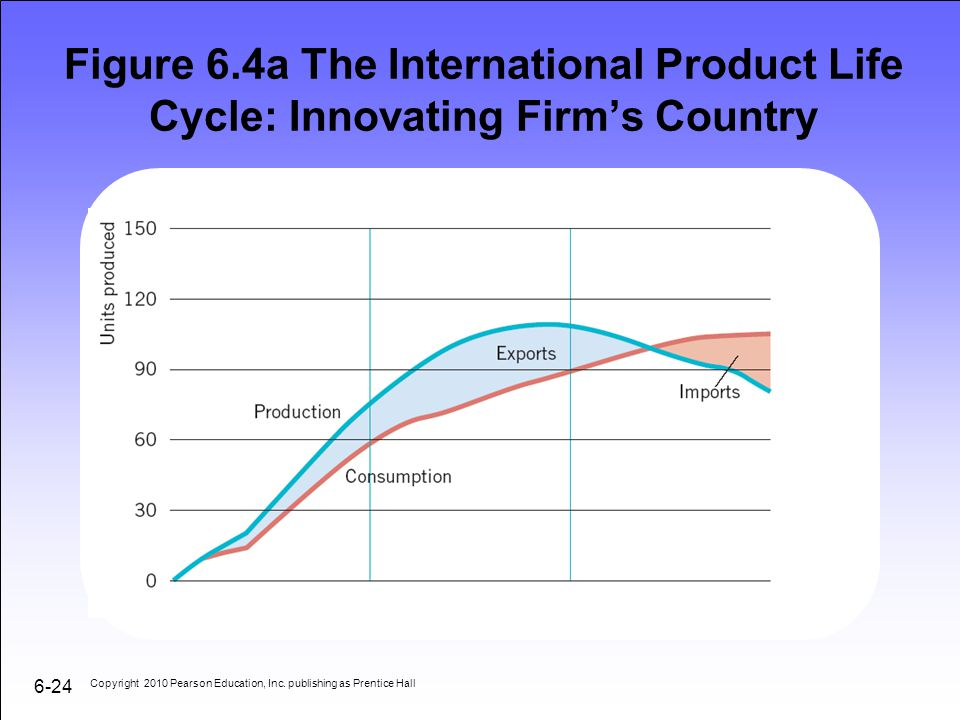 Figure 6.4a The International Product Life Cycle: Innovating Firm's Country