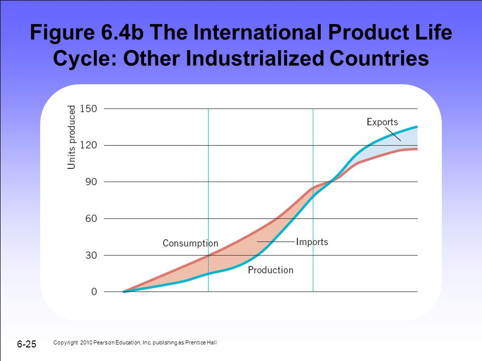Figure 6.4b The International Product Life Cycle: Other Industrialized Countries