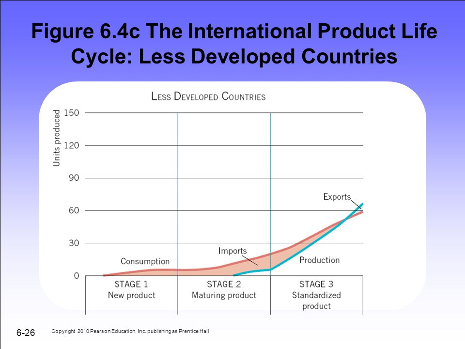 Figure 6.4c The International Product Life Cycle: Less Developed Countries
