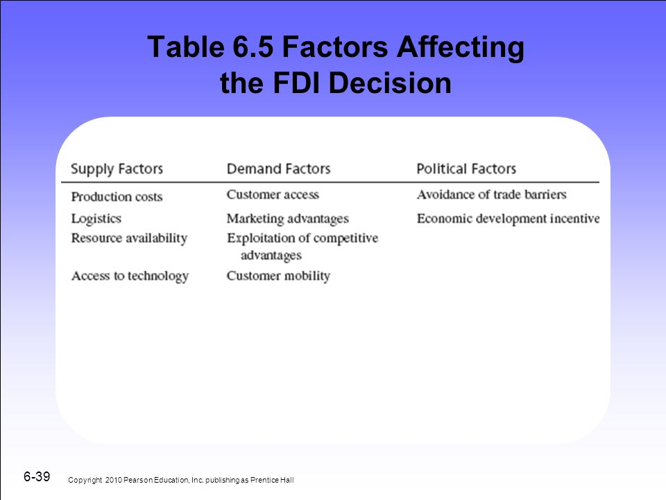 Table 6.5 Factors Affecting the FDI Decision