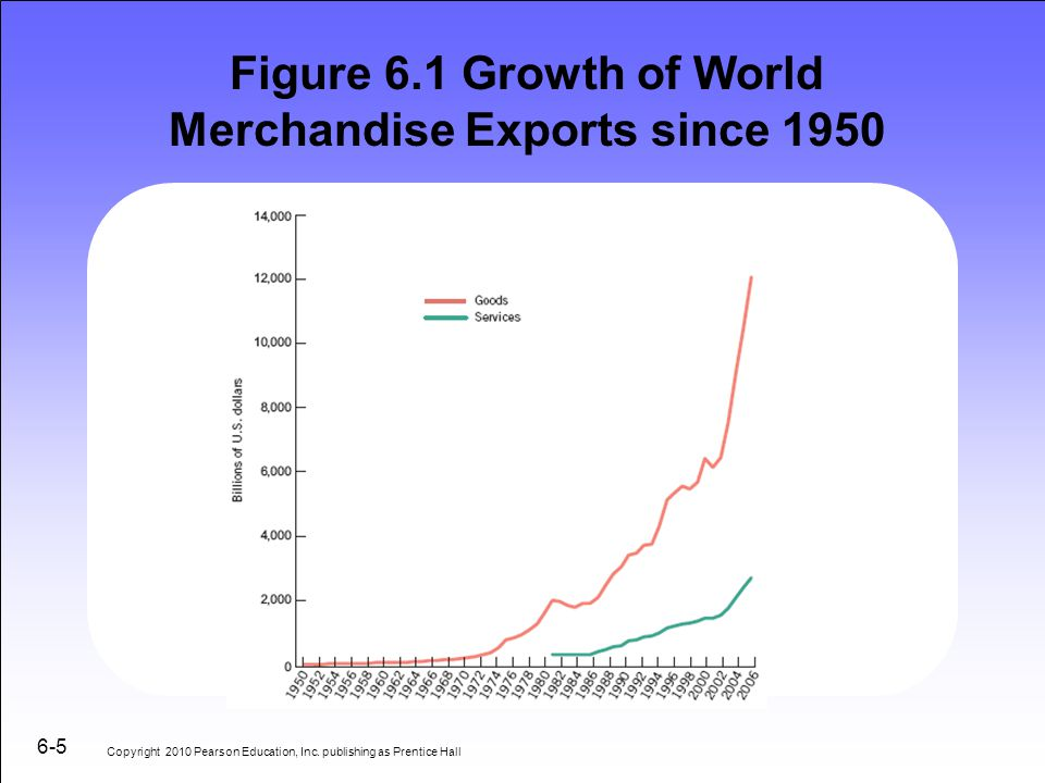 Figure 6.1 Growth of World Merchandise Exports since 1950