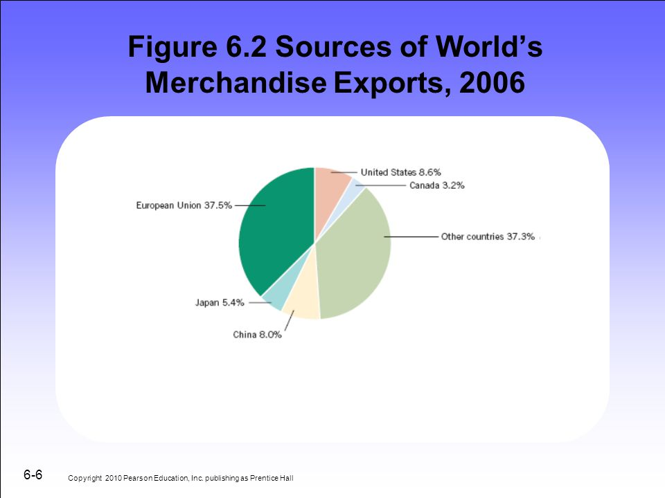 Figure 6.2 Sources of World's Merchandise Exports, 2006