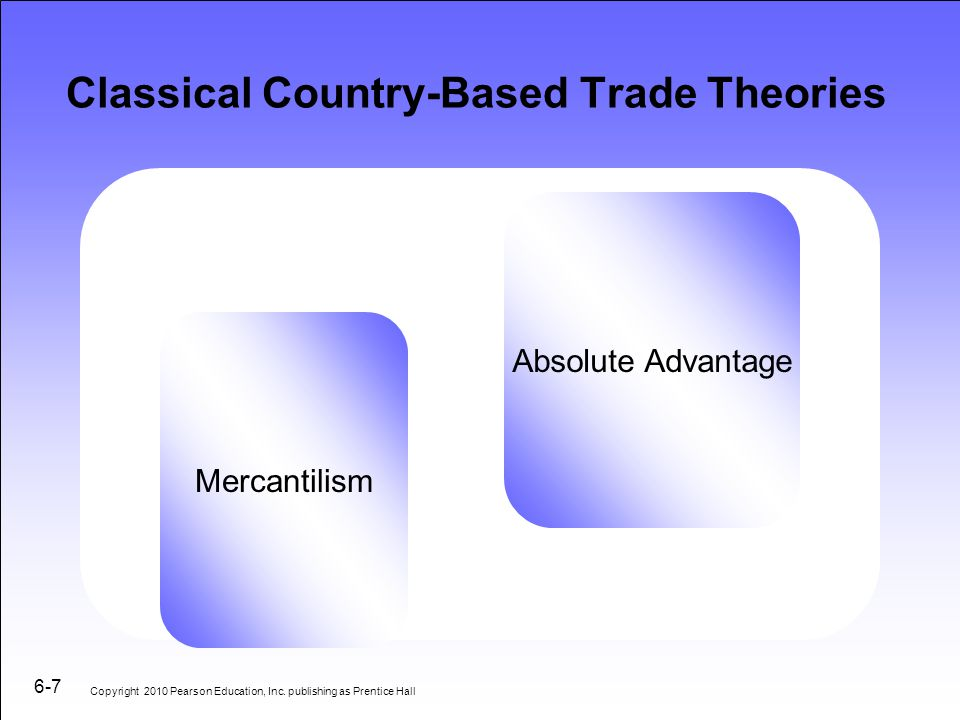 Classical Country-Based Trade Theories