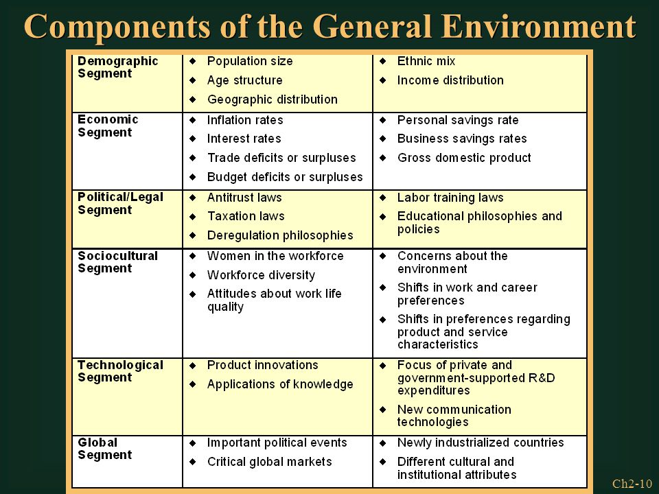 Components of the General Environment