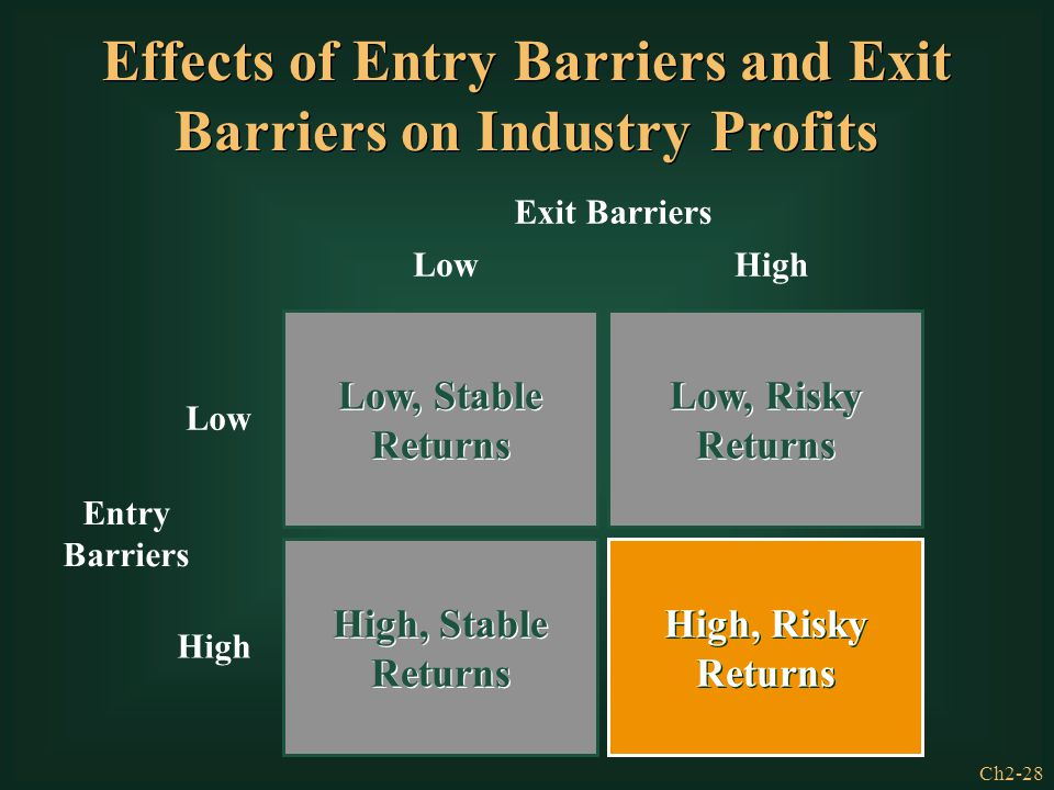 Effects of Entry Barriers and Exit Barriers on Industry Profits