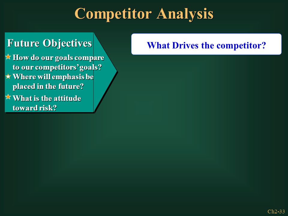 Competitor Analysis Future Objectives What Drives the competitor