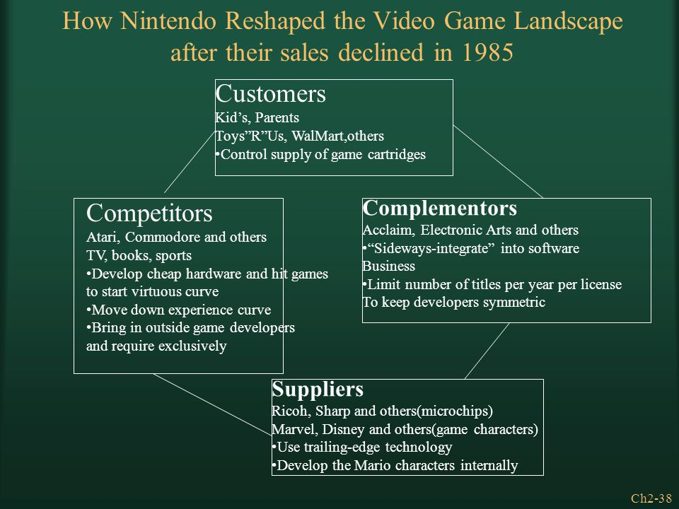 How Nintendo Reshaped the Video Game Landscape after their sales declined in 1985