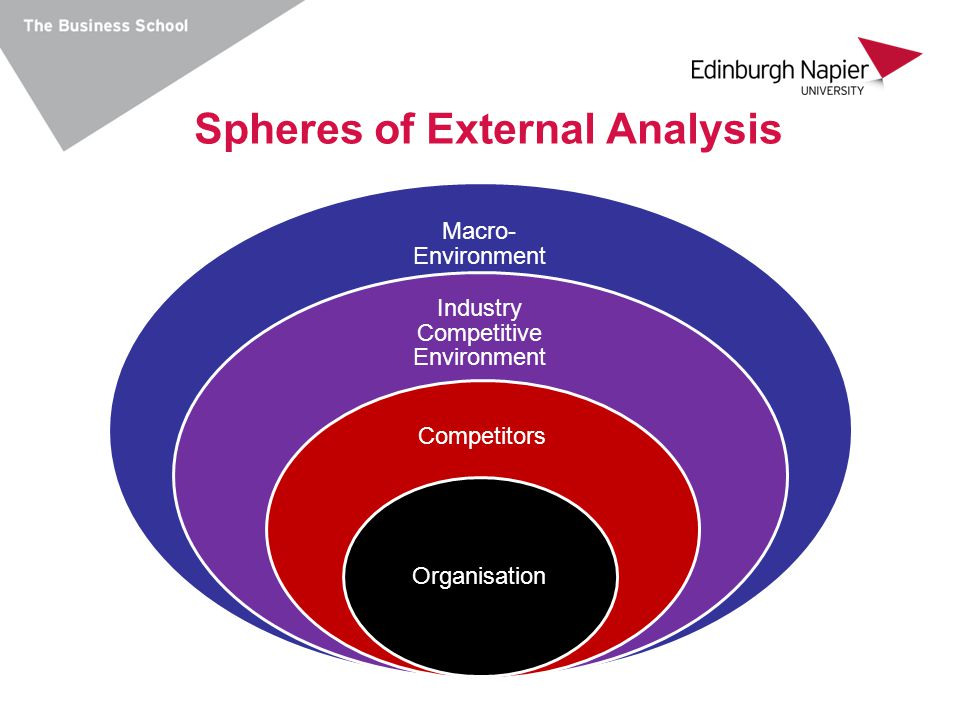 Spheres of External Analysis
