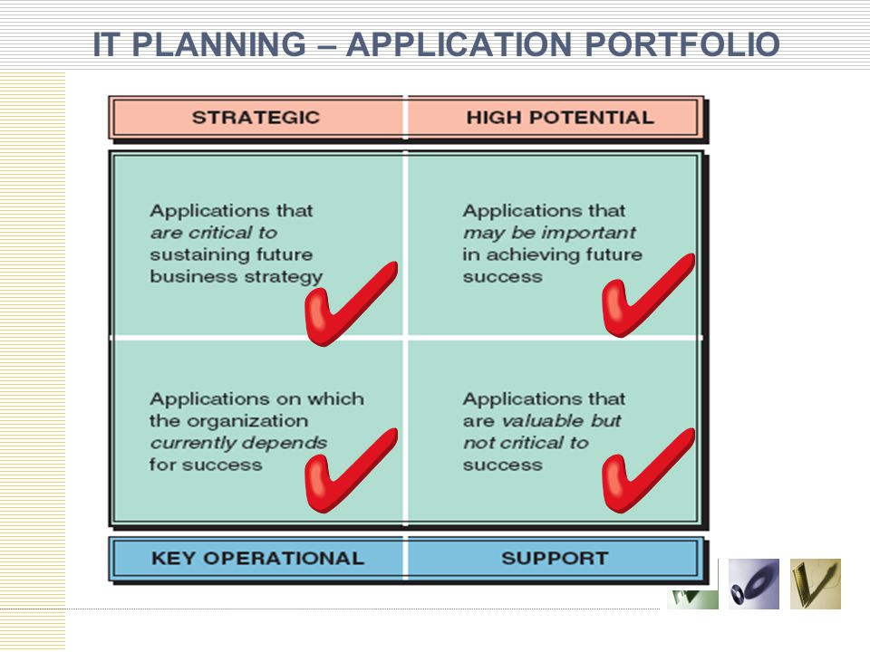 IT PLANNING – APPLICATION PORTFOLIO