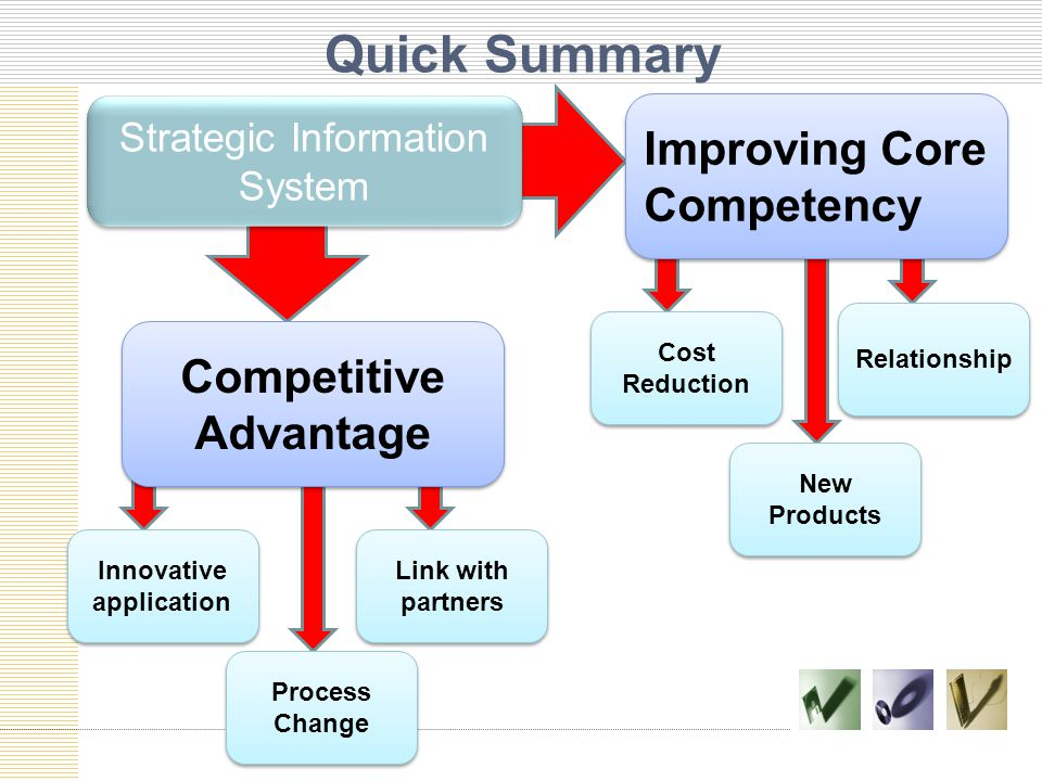 Competitive Advantage Innovative application