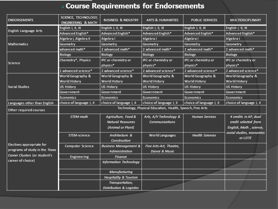 [i] Course Requirements for Endorsements ENDORSEMENTS