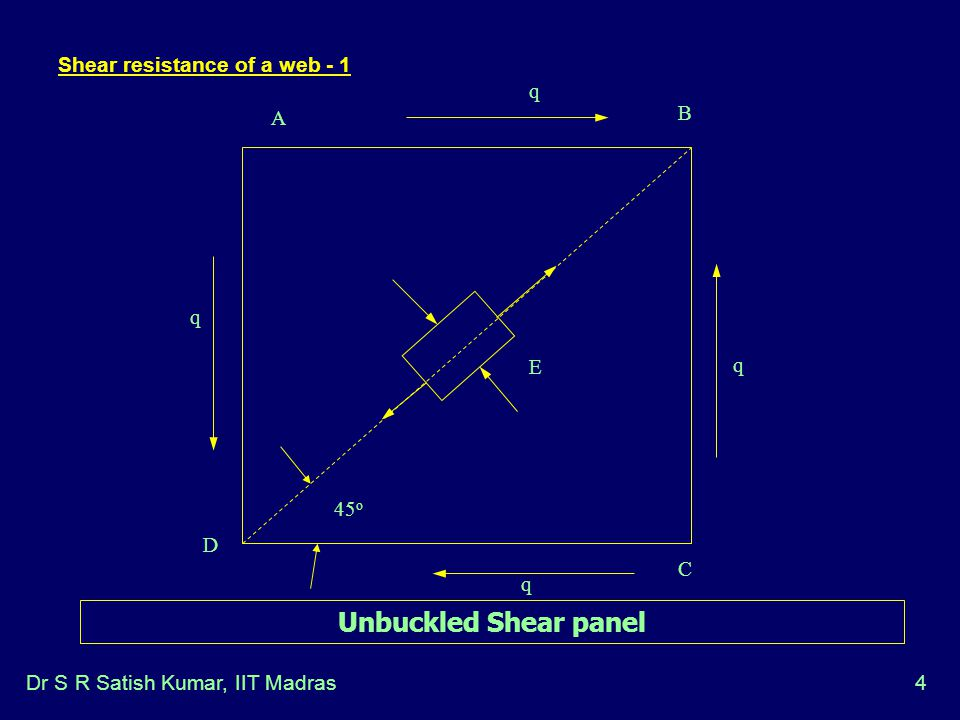 Shear resistance of a web - 1