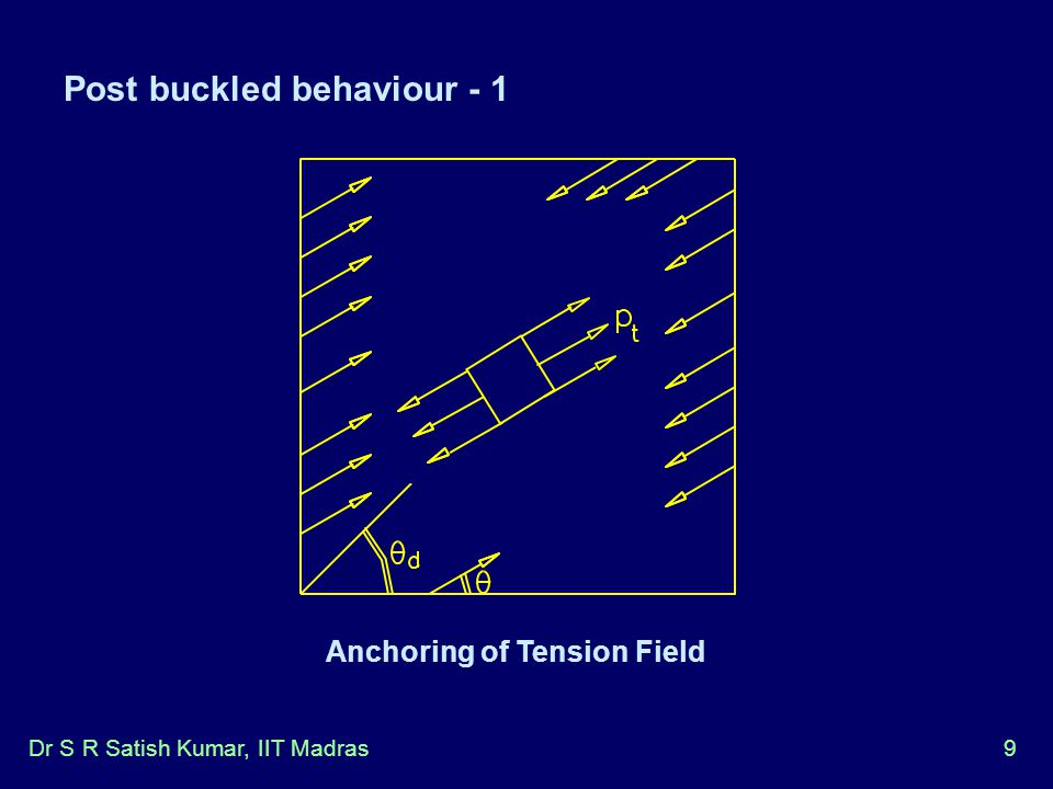 Anchoring of Tension Field