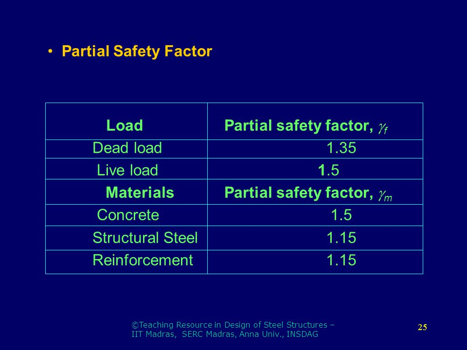 Load+Partial+safety+factor%2C+%EF%81%A7f+Dead+load+1.35+Live+load+1.5