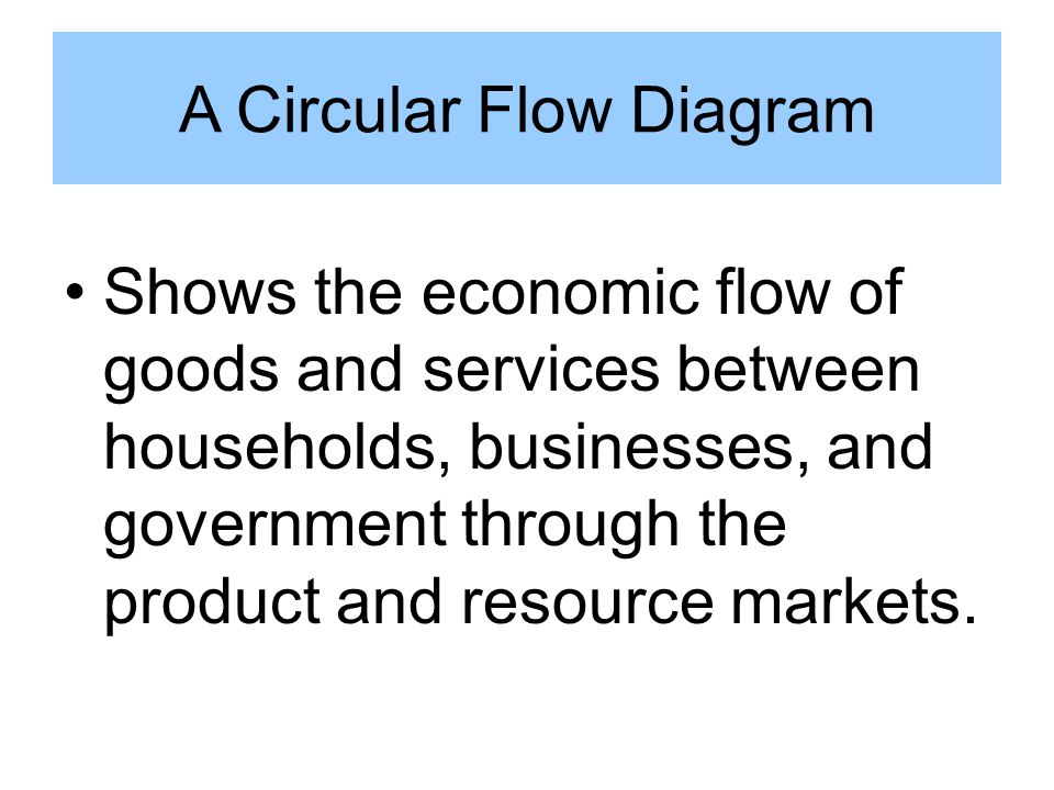 A circular flow diagram ppt download a circular flow diagram ccuart Choice Image