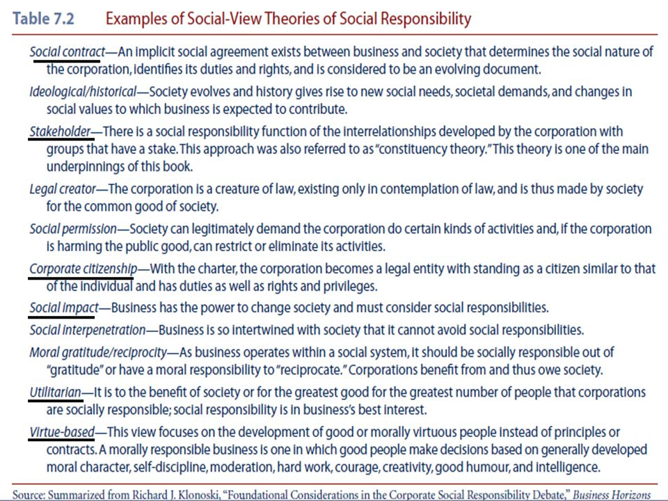 individual rights versus social responsibility Business ethics and social responsibility  ethics involves learning what is right or wrong,  profit versus social responsibility.