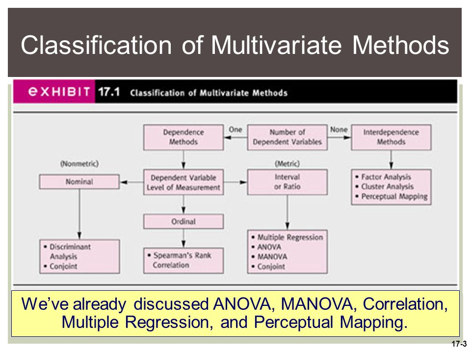 Multivariate statistical analysis ppt