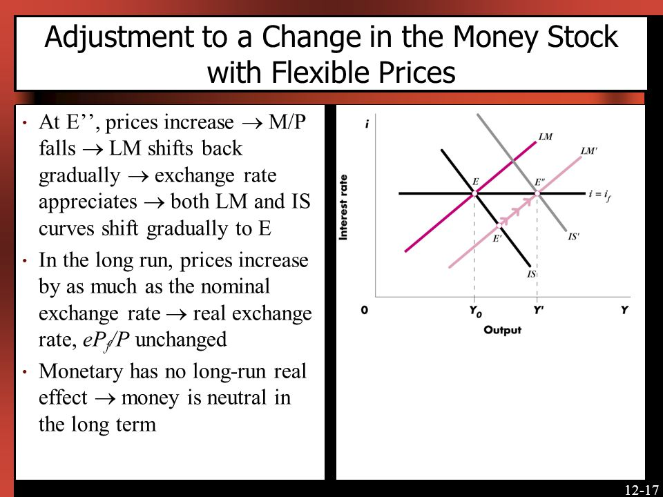 Adjustment to a Change in the Money Stock with Flexible Prices