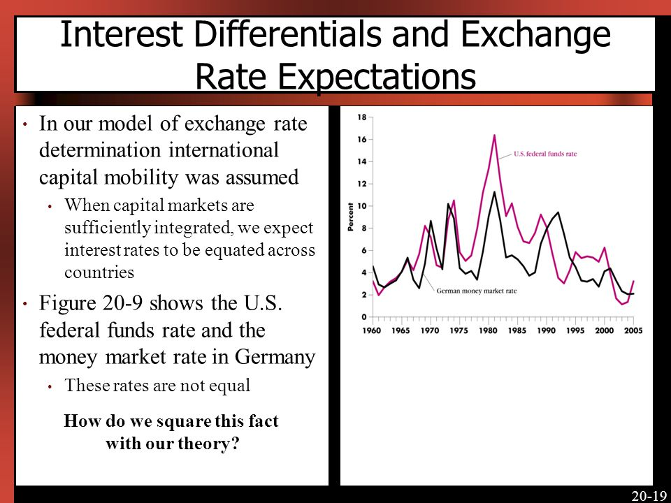 Interest Differentials and Exchange Rate Expectations
