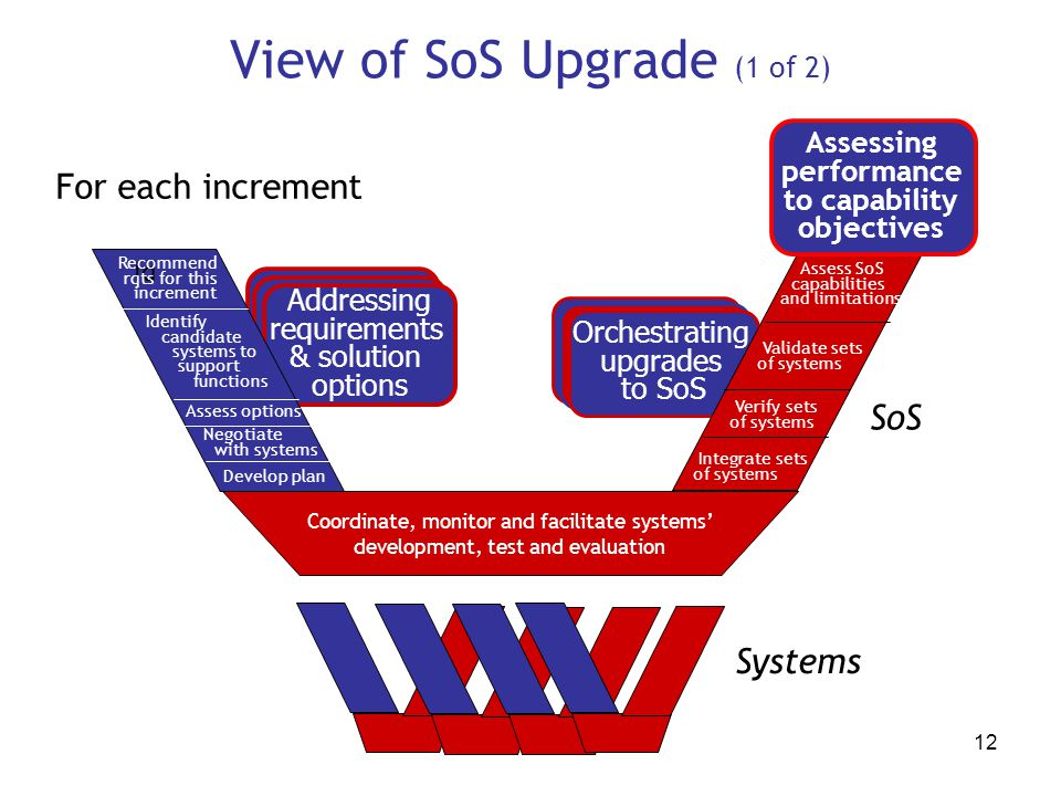 View of SoS Upgrade (1 of 2)