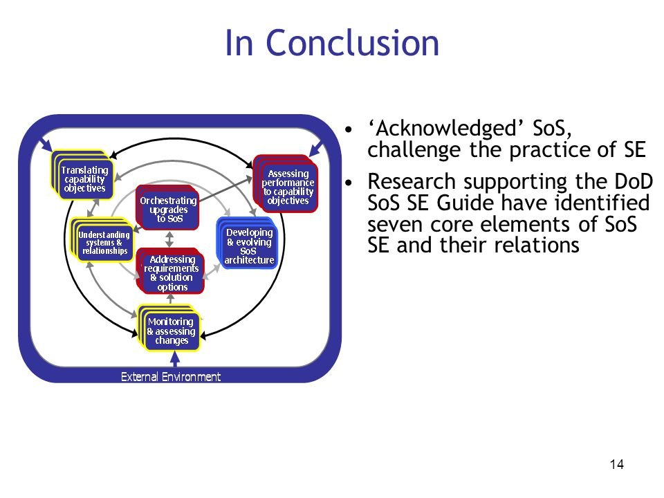 In Conclusion 'Acknowledged' SoS, challenge the practice of SE
