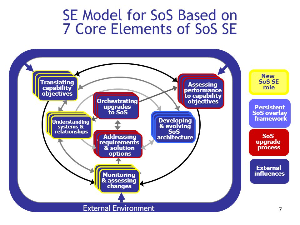 SE Model for SoS Based on 7 Core Elements of SoS SE