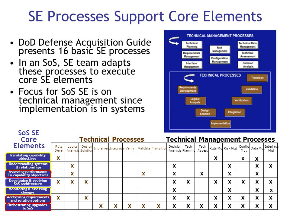 SE Processes Support Core Elements