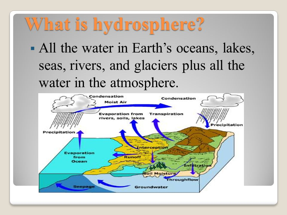 What is hydrosphere.