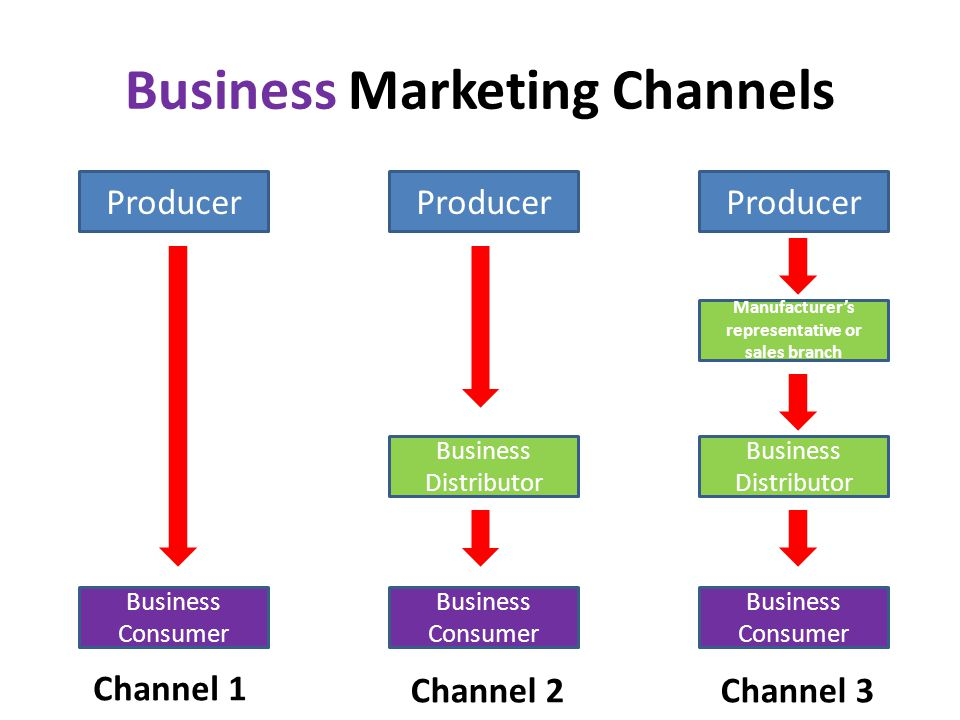 marketing channels 2 essay Marketing channels the marketing channel(s) that will be used to distribute that product and the reason why these channels were selected our marketing channels which will be used to distribute the household cleaning products are direct and indirect to consumers and direct and indirect to businesses.