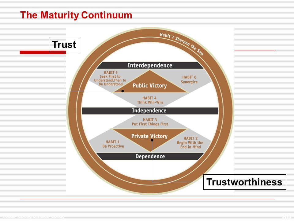 7 habits maturity continuum
