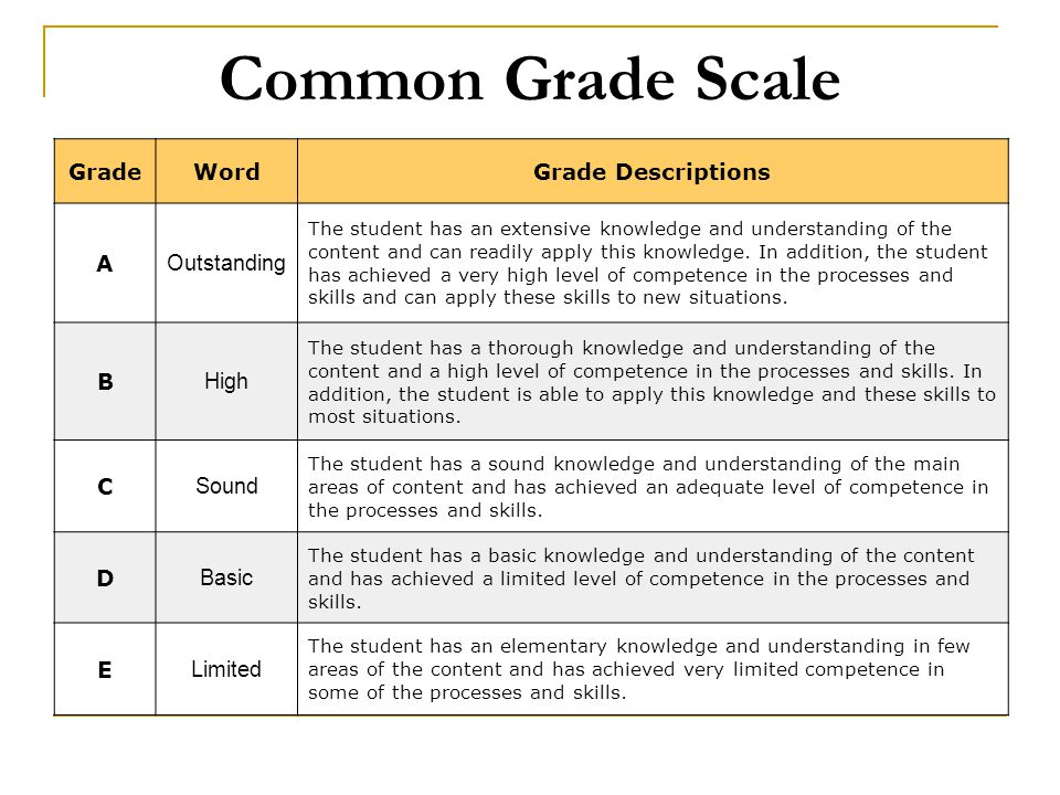 Common Grade Scale Grade Word Grade Descriptions A Outstanding B High