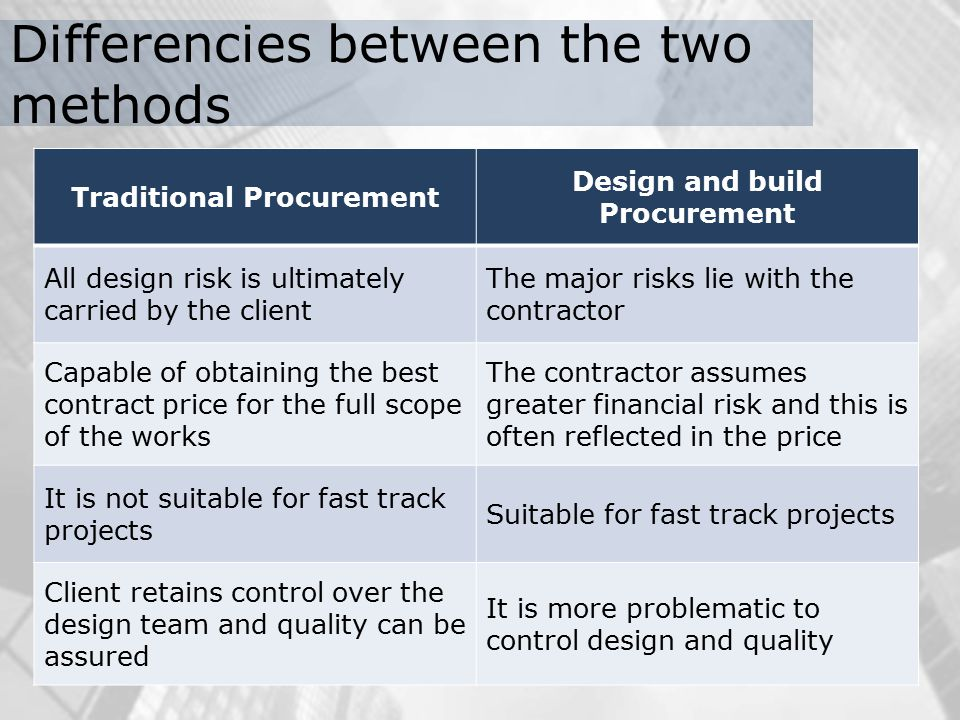 Different Procurement Methods Ppt Video Online Download