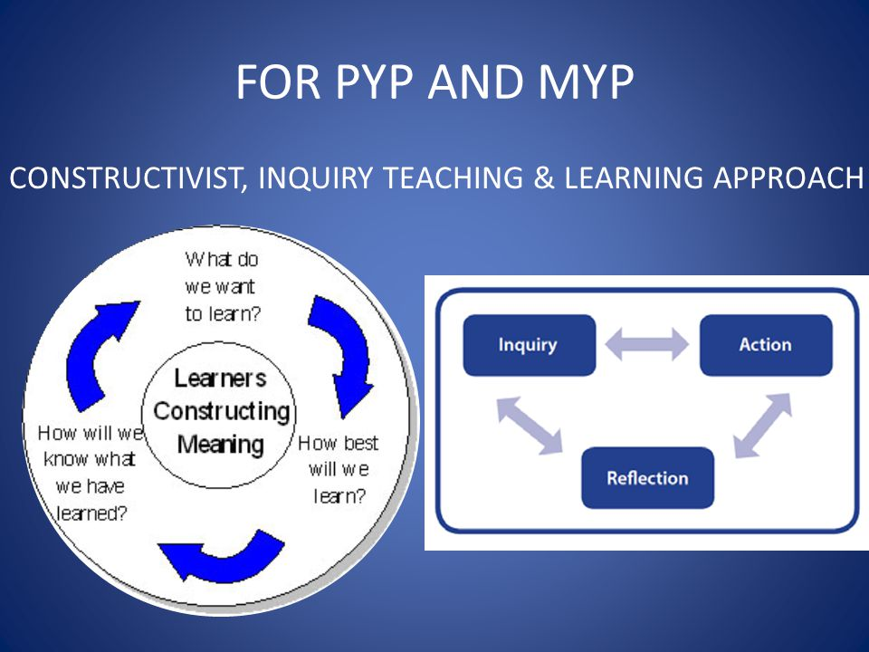 FOR PYP AND MYP CONSTRUCTIVIST, INQUIRY TEACHING & LEARNING APPROACH