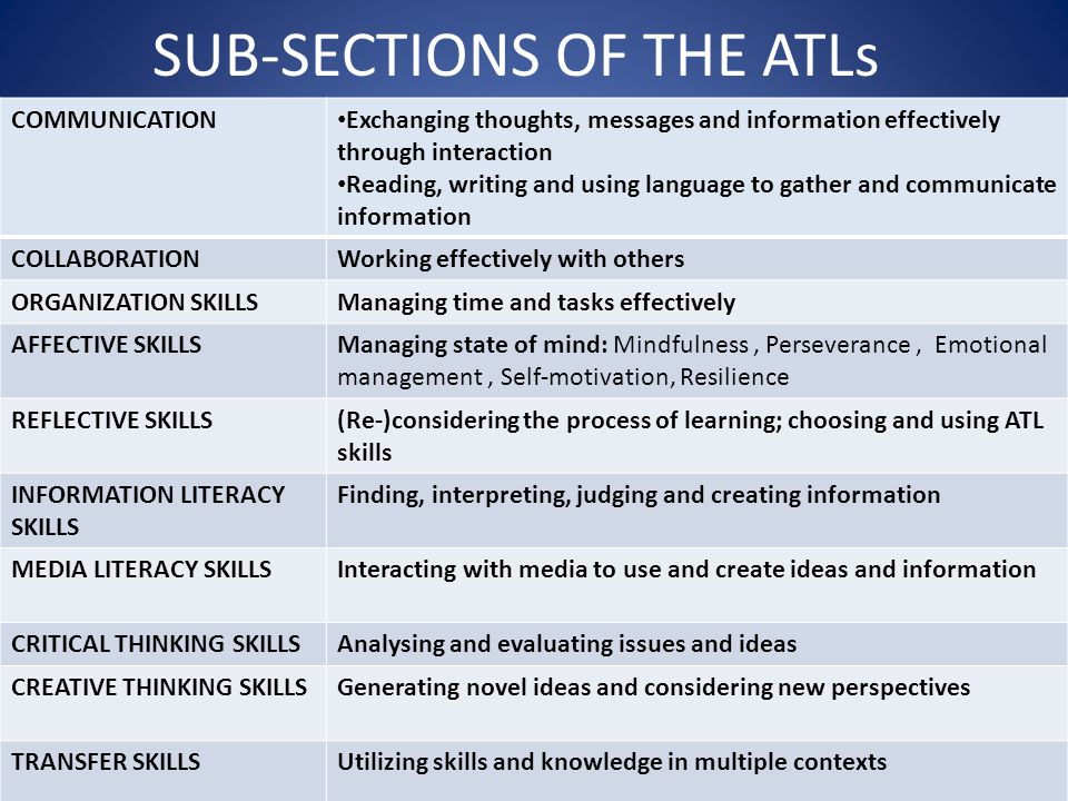 SUB-SECTIONS OF THE ATLs