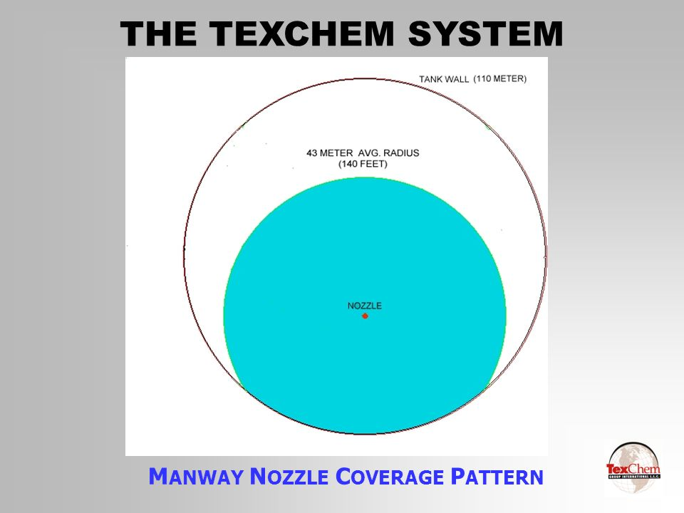 MANWAY NOZZLE COVERAGE PATTERN