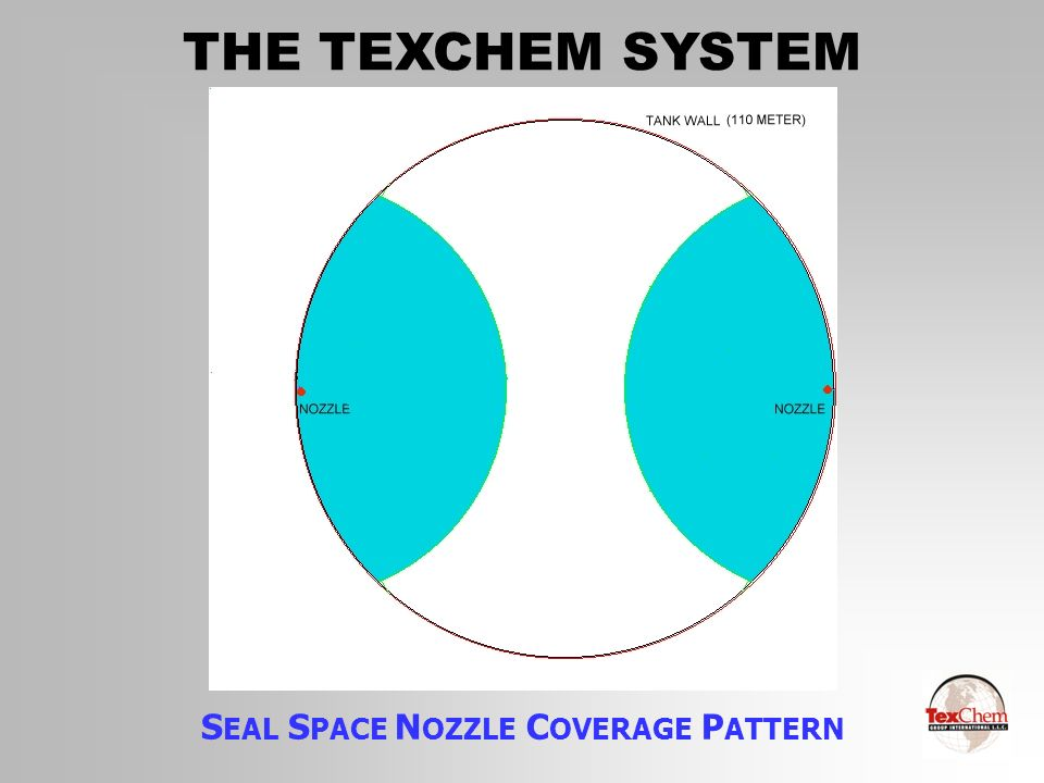 SEAL SPACE NOZZLE COVERAGE PATTERN