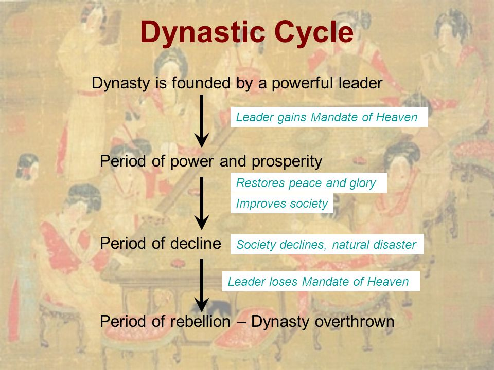 Dynastic Cycle Dynasty is founded by a powerful leader