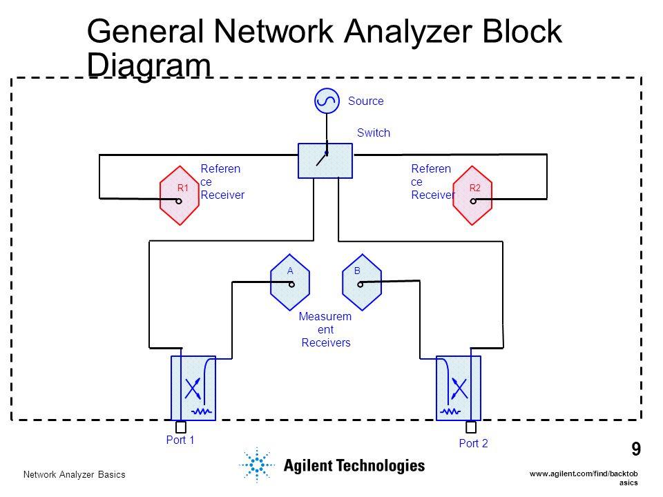 Network Analyzer Basics Ppt Video Online Download