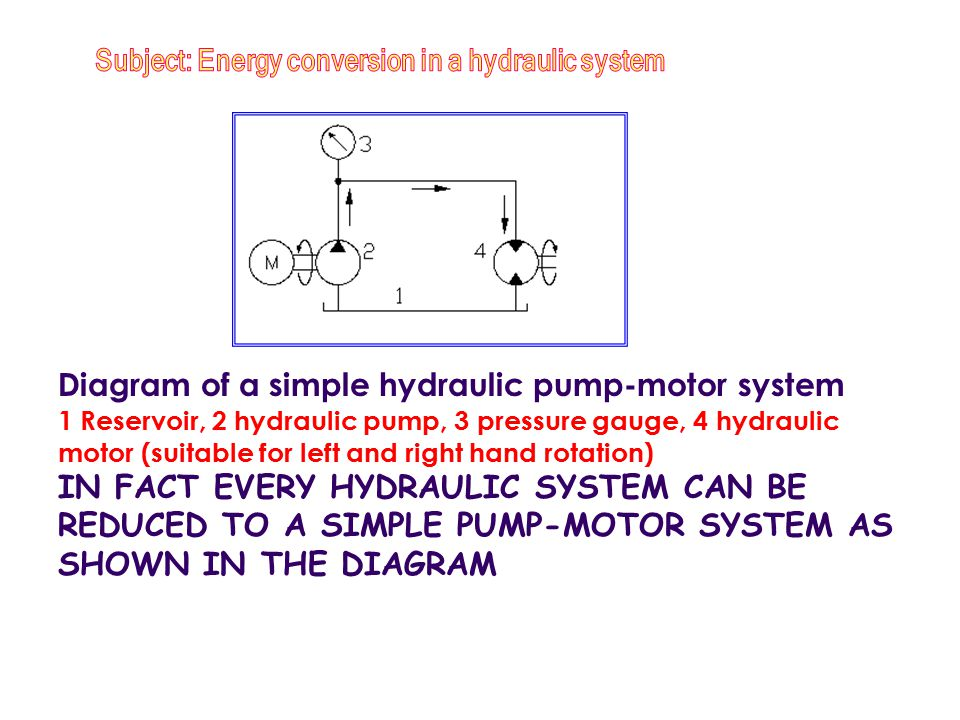 Basic Hydraulics Ppt Download