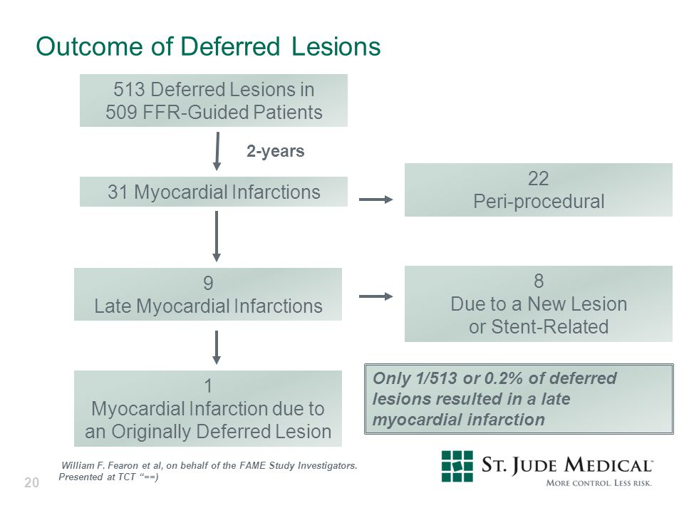 Outcome of Deferred Lesions