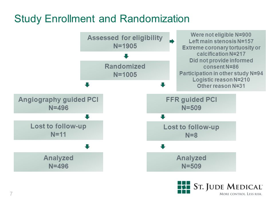 Study Enrollment and Randomization