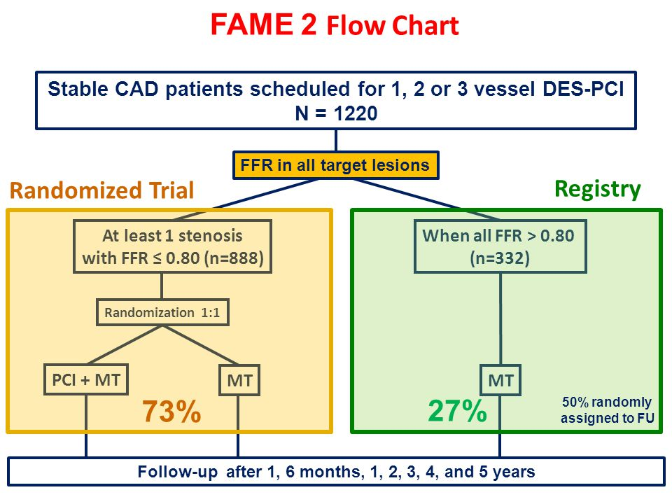 Stable CAD patients scheduled for 1, 2 or 3 vessel DES-PCI