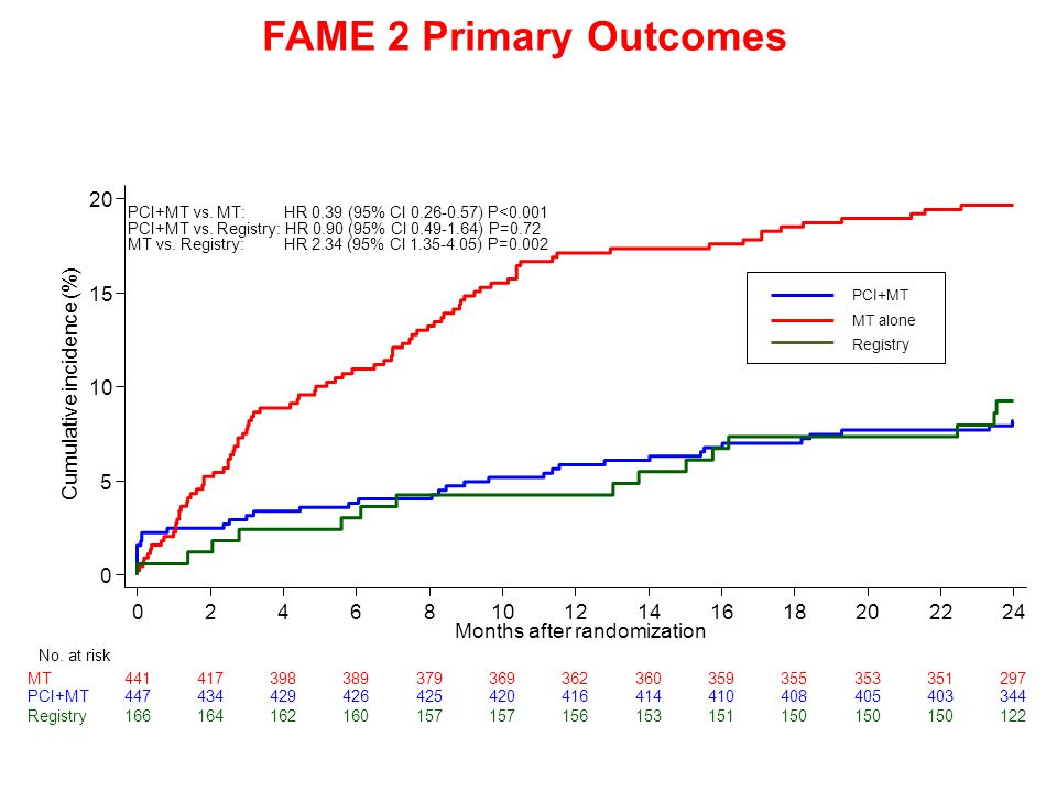 FAME 2 Primary Outcomes Cumulative incidence (%)