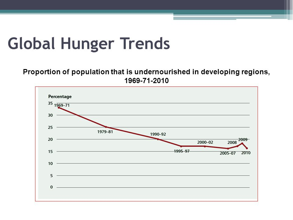 Proportion of population that is undernourished in developing regions,