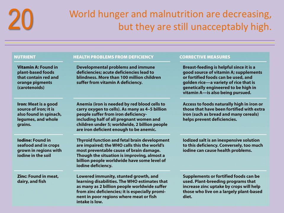 20 World hunger and malnutrition are decreasing, but they are still unacceptably high.