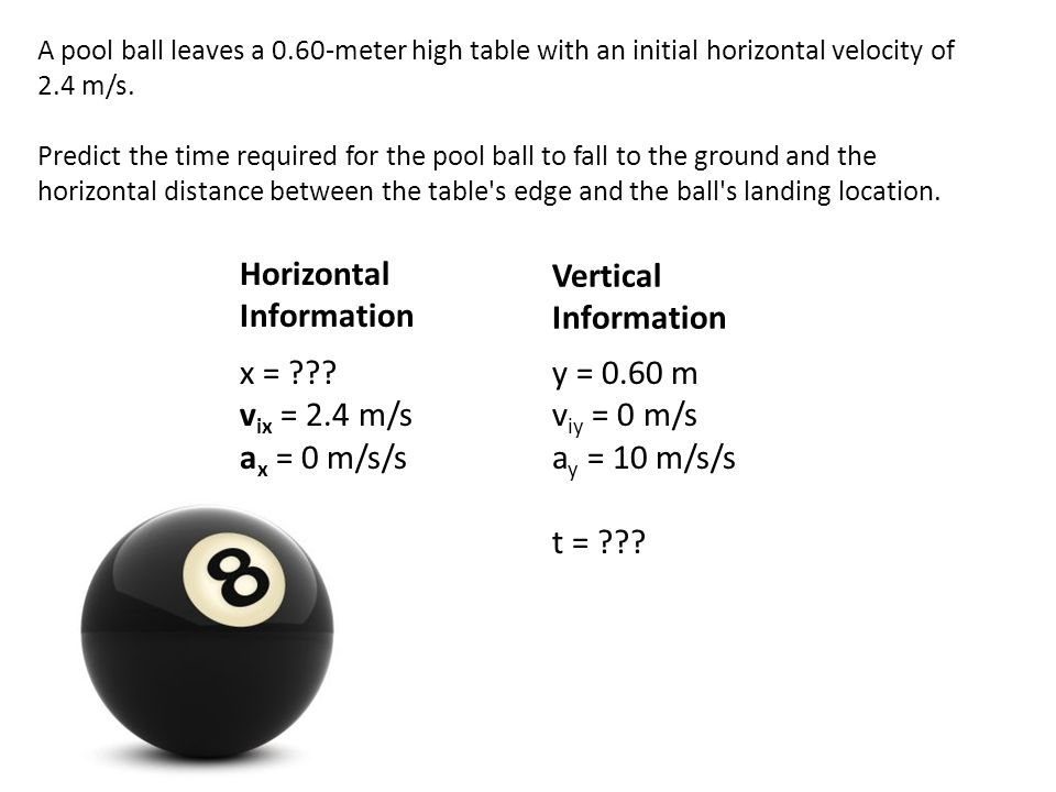 Horizontal Information Vertical Information
