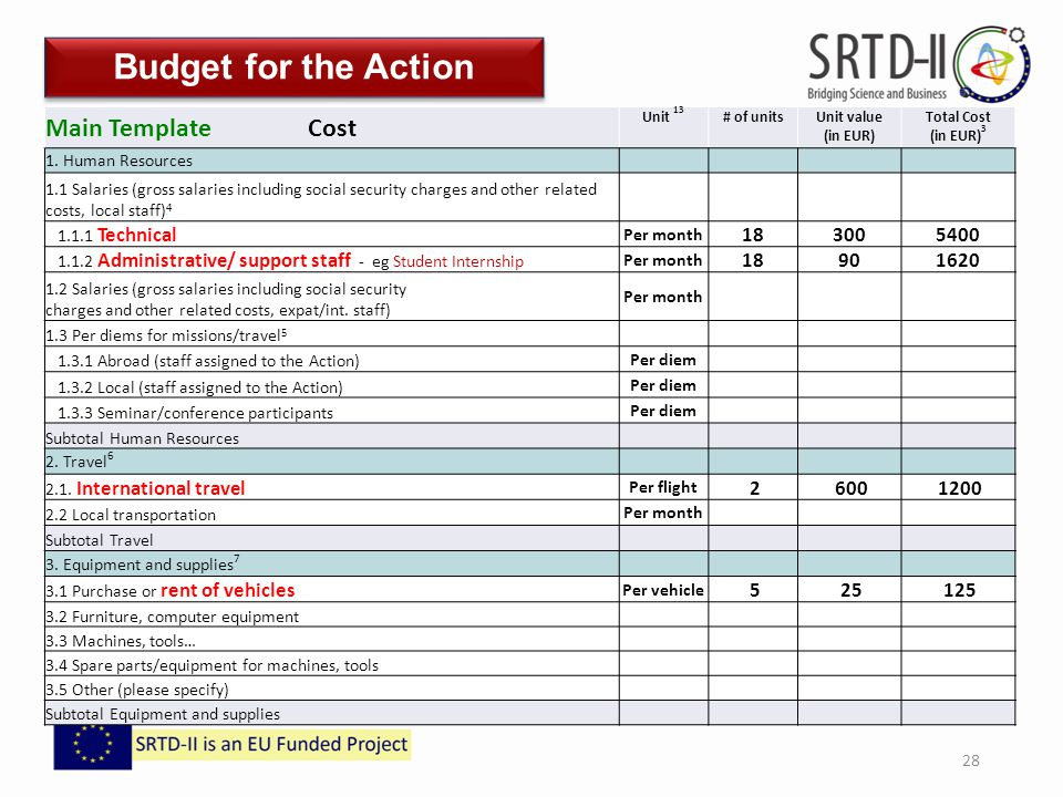 Human Resources 2 Travel 28 Budget For The Action Main Template