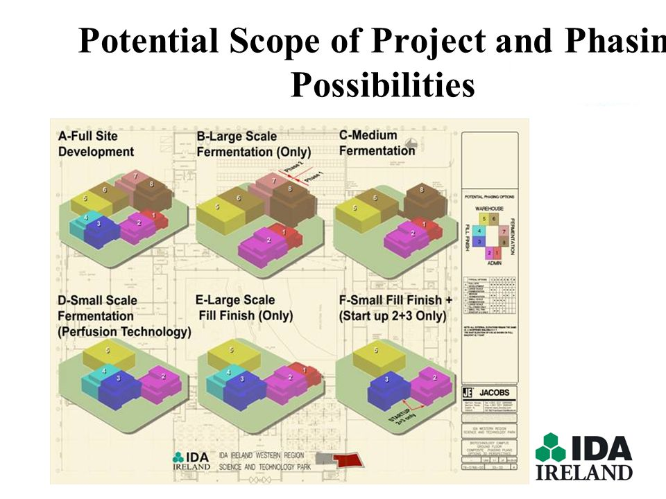 Potential Scope of Project and Phasing Possibilities