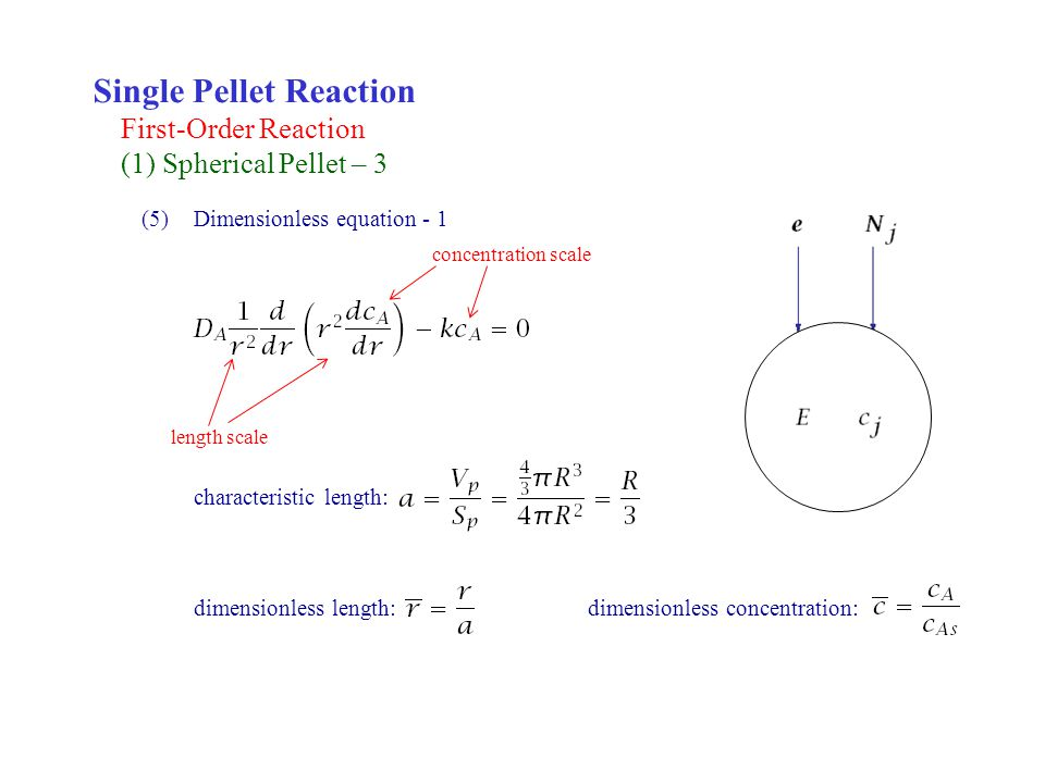 Single Pellet Reaction