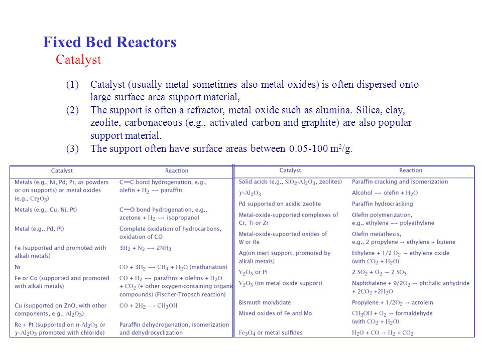 Fixed Bed Reactors Catalyst